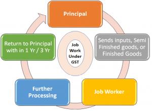 GST Transitional Provisions For JOB-WORK, Job Work Under GST