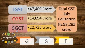 GST July Month collections of Rs 92,000 crore exceeded target