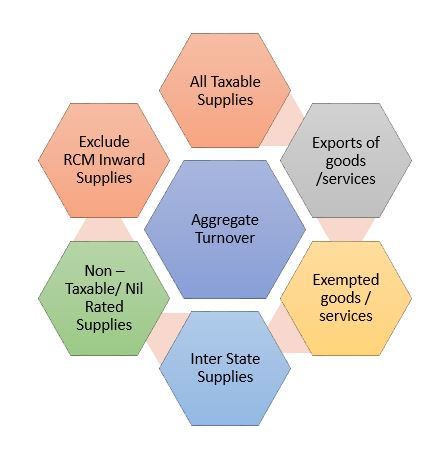 exempt supply definition