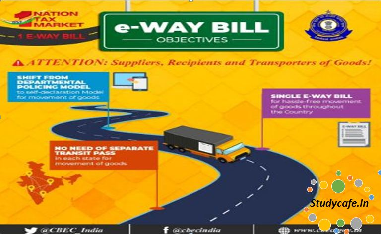 How to generate E-Way Bill?