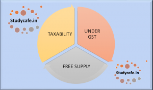 Taxability of FOC Supplies made by recipient of service to service provider
