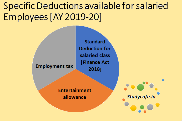 Specific Deductions available for salaried Employees [AY 2019-20]