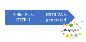 All about GSTR 2A | Return Filing, Format Auto drafted GSTR 2A Return