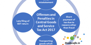 Offences and Penalties under GST Act