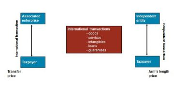 Brief Introduction to Transfer Pricing Law In India
