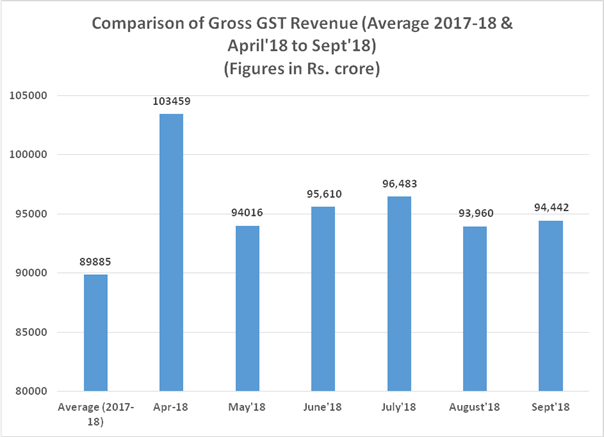 GST Revenue collection for September 2018 crossed Rs 94,000 crore, Gst Collection
