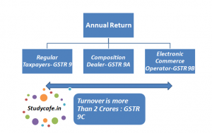 GSTR 9C: Reconciliation Statement & Certification, gstr 9c pdf, gstr 9c notification, form gstr 9c format in excel, form gstr-9c pdf, gst audit form 9c in excel, gstr 9c format pdf, form gstr 9c in excel, gst audit format in excel, gst annual return format, gst annual return format in excel, gst annual return pdf, gst annual return format pdf, annual return under gst, gstr 9 annual return, annual return under gst pdf, gstr 9 annual return format in excel