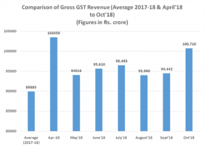 GST Revenue collections for the month of October 2018 crosses Rupees One Lac Crore