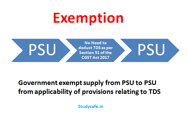 CBIC exempt supply from PSU to PSU from GST TDS
