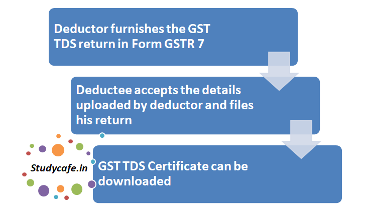 How to Generate TDS Certificate in GST | TDS Certificate under GST