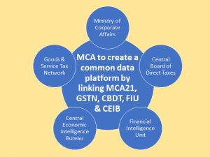 MCA to create a common data platform by linking MCA21, GSTN, CBDT, FIU and CEIB