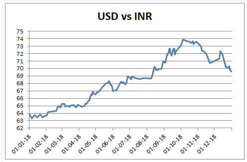 INR, EURO, USD performance in 2018