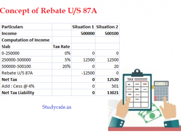 Income Slabs and deductions under Income Tax applicable for AY 20-21/FY 19-20