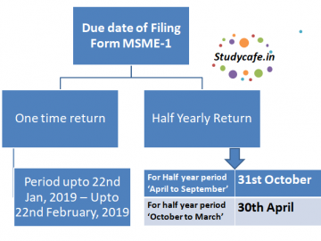 FAQ's on MCA Form MSME-1