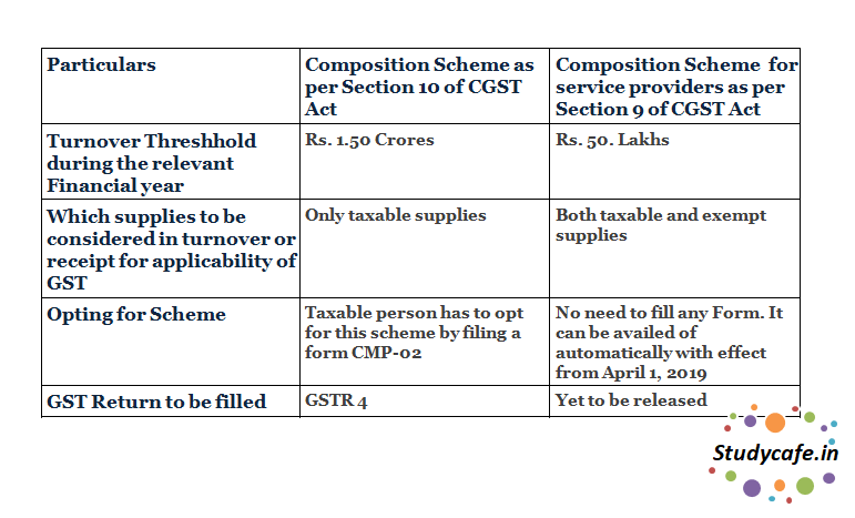 Analysis on Composition Scheme For Service Providers in GST Regime