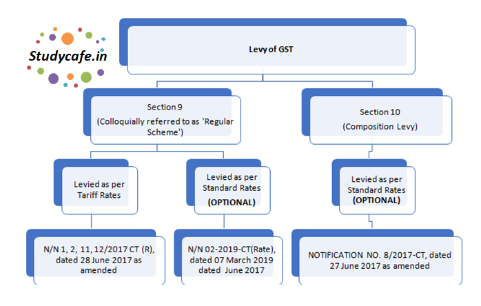 Critical analysis of SO CALLED Composition Scheme for service providers