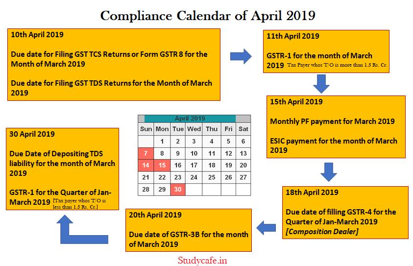 Due Date Calendar Of April 2019 Gst Due Date Calendar For April 2019