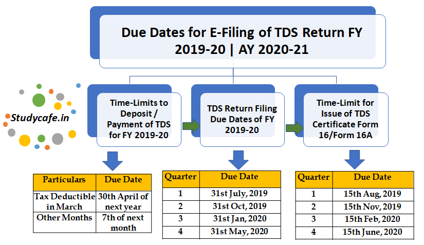 Due Dates For E Filing Of Tds Tcs Return Fy 2019 20 Ay 2020 21