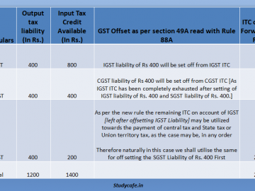 Rule 88A Input Tax Credit Set off Explained with Examples