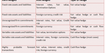 How to determine fair value hedge or cash flow hedge under Ind AS 109