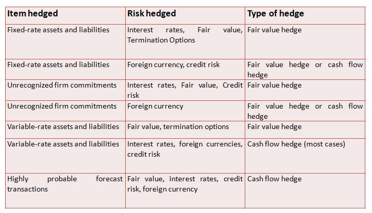 How To Determine Fair Value Hedge Or Cash Flow Hedge Under