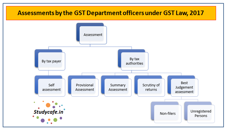 Assessments By The Gst Department Officers Under Gst Law 2017 Assessment under gst contains the following points which are to be kept in mind: gst department officers under gst law