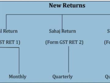 GST - New Return Prototype