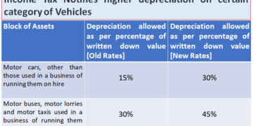 Income Tax Notifies higher depreciation on certain category of Vehicles