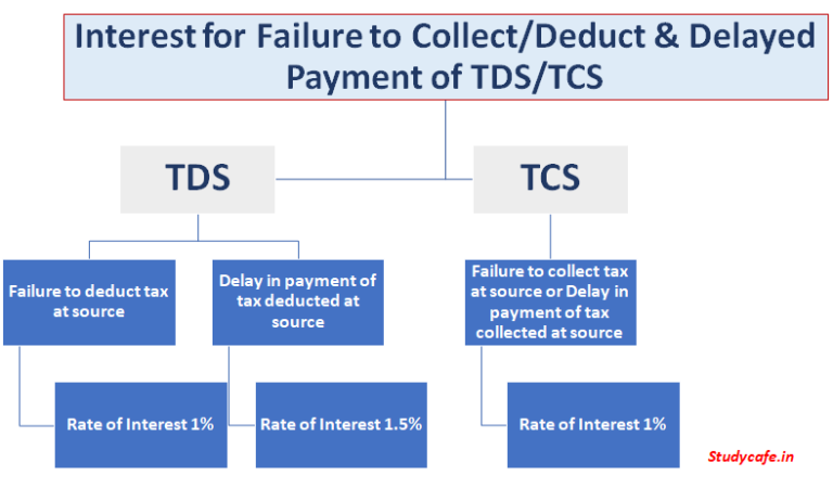 Interest for Failure to Collect/Deduct & Delayed Payment of TDS/TCS