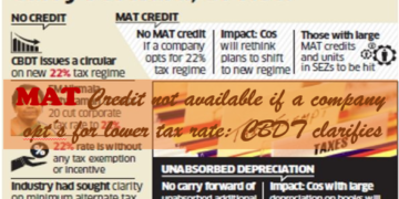 MAT Credit not available if a company opt?s for lower tax rate: CBDT clarifies