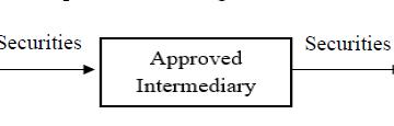 GST on supply of securities under Securities Lending Scheme, 1997