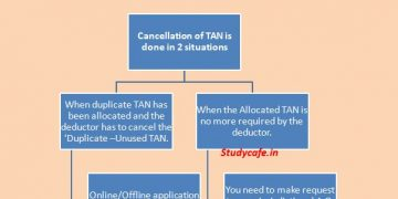 Cancellation/Surrendering of TAN [Tax Deduction and Collection Account Number]