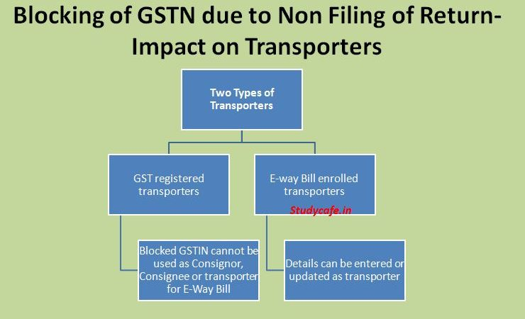 Blocking of GSTN due to Non Filing of Return-Impact on Transporters