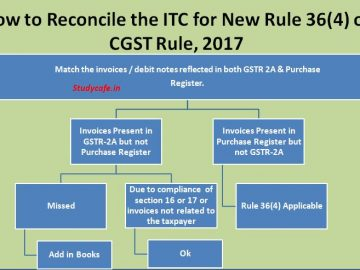Restriction in Input tax credit availment : New Rule 36(4) of CGST Rule, 2017