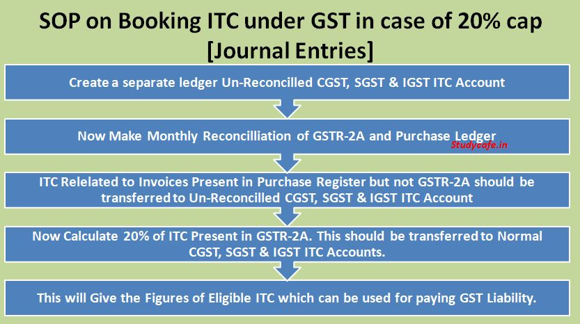SOP on Booking ITC under GST in case of 20% cap [Journal Entries]
