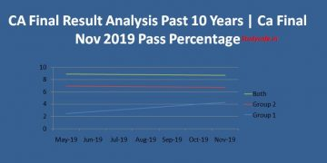 CA Final Result Analysis Past 10 Years | Ca Final Nov 2019 Pass Percentage