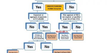 15CA/CB PROCEDURE : UNDERSTANDING FORM 15CA/CB