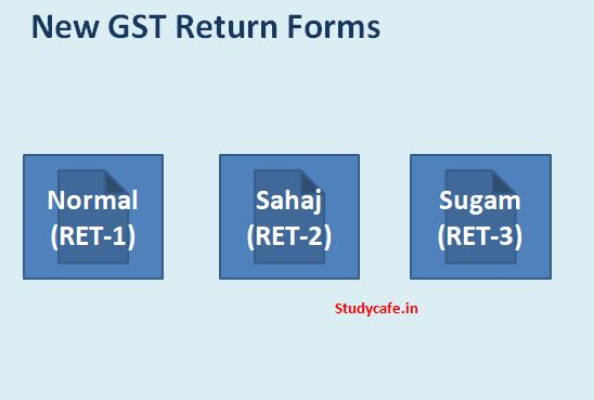 Various Forms of GST New Return – Explained