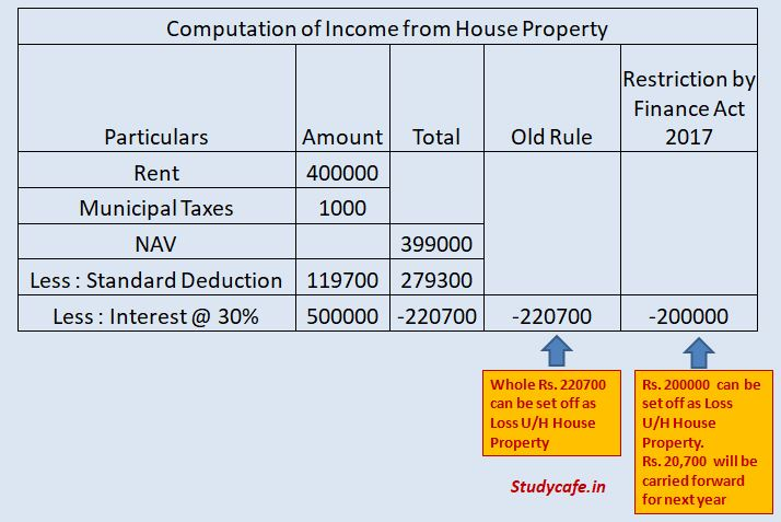 Restriction on set-off of loss from House property
