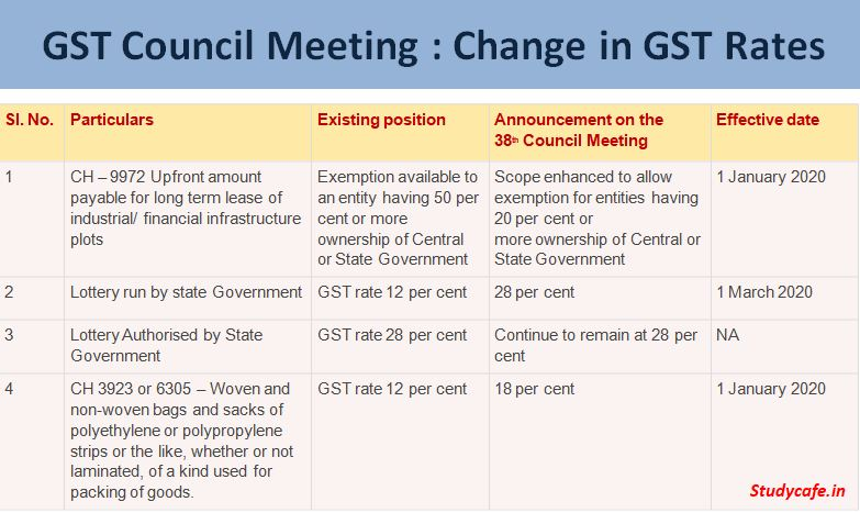 GST Council Meeting : Change in GST Rates