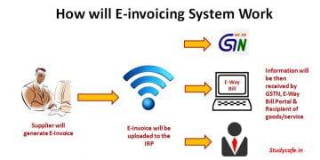 GST E-invoicing : How will E-invoicing System Work