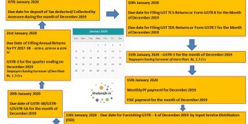 CORPORATE COMPLIANCE CALENDAR For the month of January, 2020
