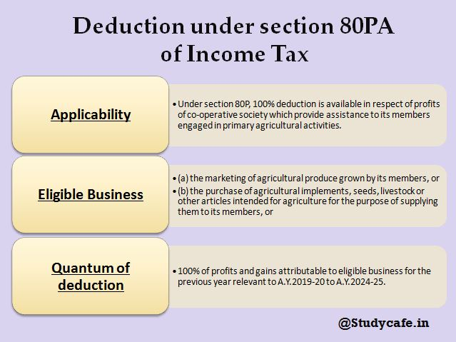 Deduction under section 80PA of Income Tax