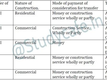 Transfer of development rights or long term lease by landowner to promoter GST Scenario