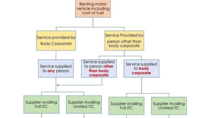Clarificatory Notification w.r.t. RCM applicability on Renting of Motor Vehicle