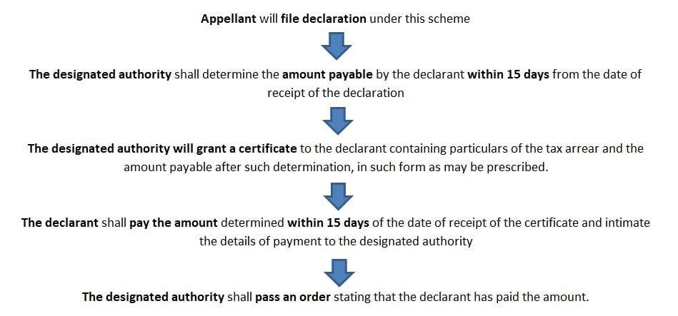 Vivad Se Vishwas Act 2020 under Direct Tax Regime