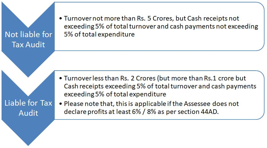 Analysis of various provisions of Tax Audit & Presumptive Taxation Scheme