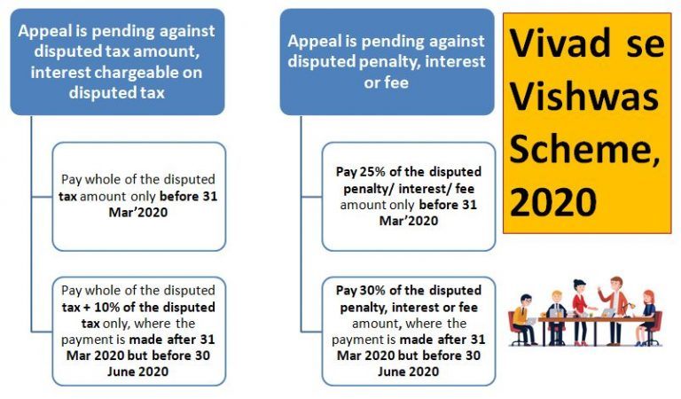 Vivad se Vishwas Bill, 2020 : Brief Analysis & Discussion