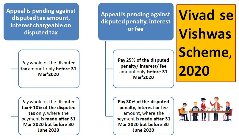 An Analysis of Vivad se Vishwas Bill, 2020