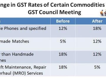 39th GST Council Meeting: Key Takeaways
